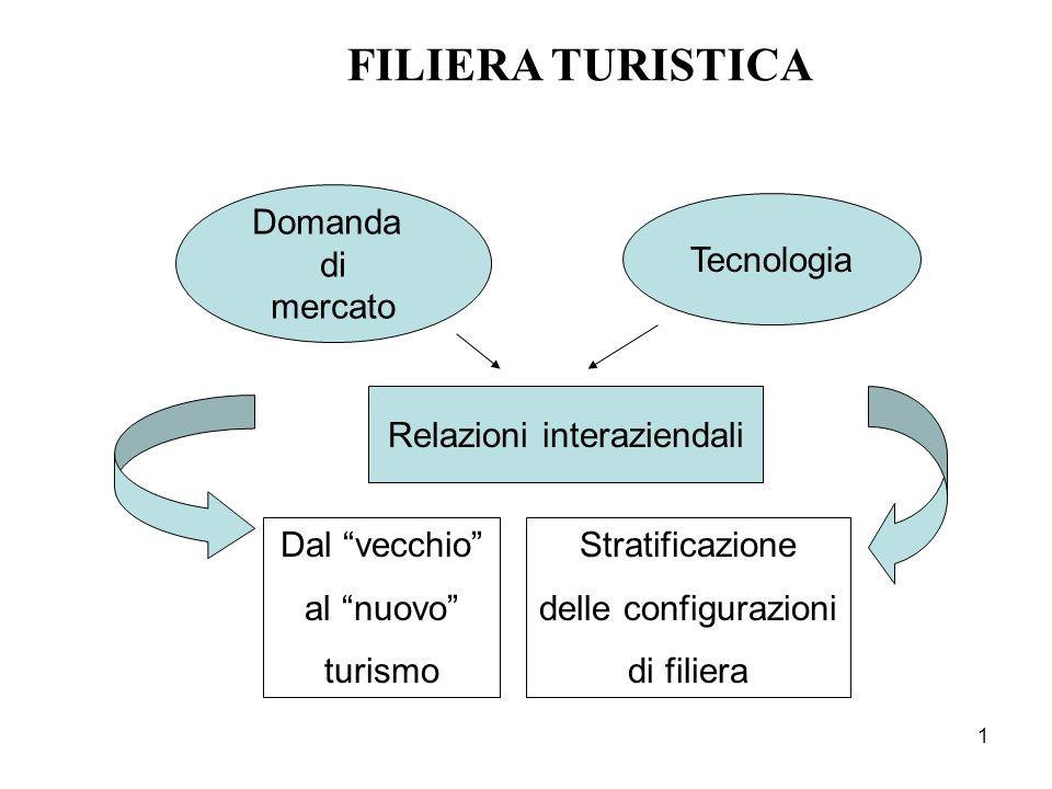 1 FILIERA TURISTICA Domanda di mercato Tecnologia Relazioni interaziendali Stratificazione delle configurazioni di filiera Dal vecchio al nuovo turism