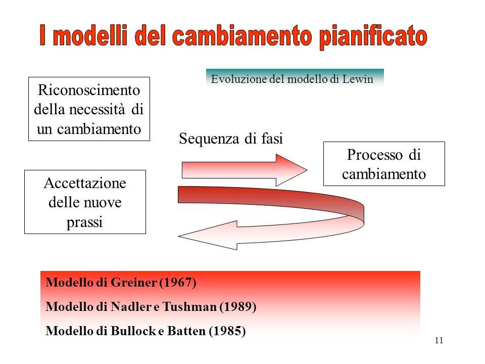 11 Riconoscimento della necessità di un cambiamento Accettazione delle nuove prassi Processo di cambiamento Sequenza di fasi Evoluzione del modello di