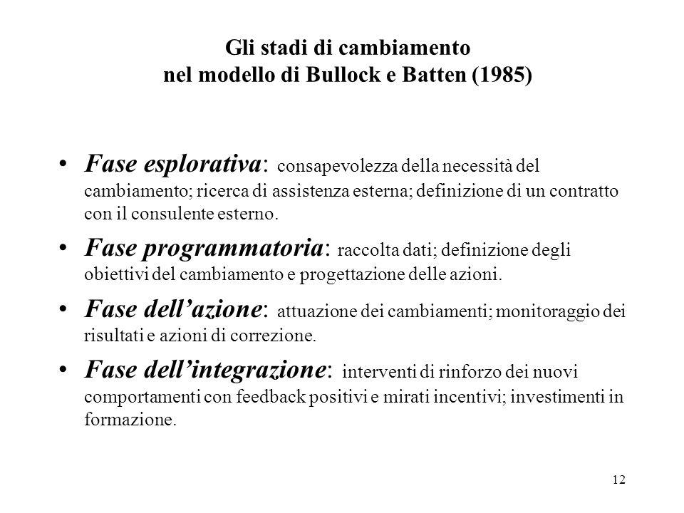12 Gli stadi di cambiamento nel modello di Bullock e Batten (1985) Fase esplorativa: consapevolezza della necessità del cambiamento; ricerca di assist
