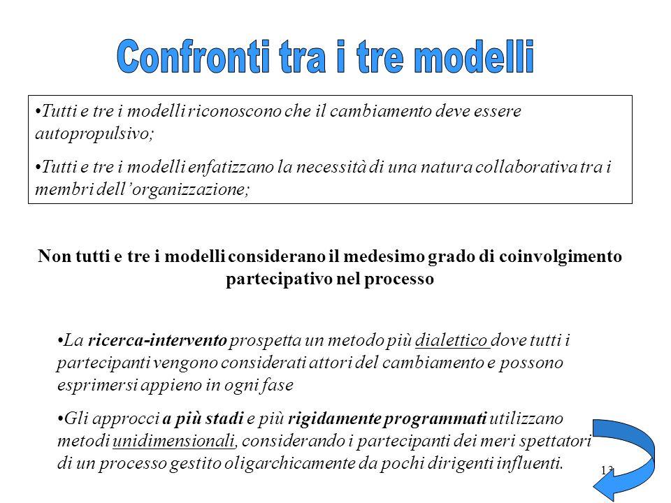 13 Tutti e tre i modelli riconoscono che il cambiamento deve essere autopropulsivo; Tutti e tre i modelli enfatizzano la necessità di una natura colla