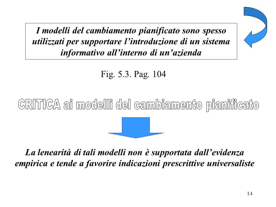 14 I modelli del cambiamento pianificato sono spesso utilizzati per supportare lintroduzione di un sistema informativo allinterno di unazienda Fig. 5.