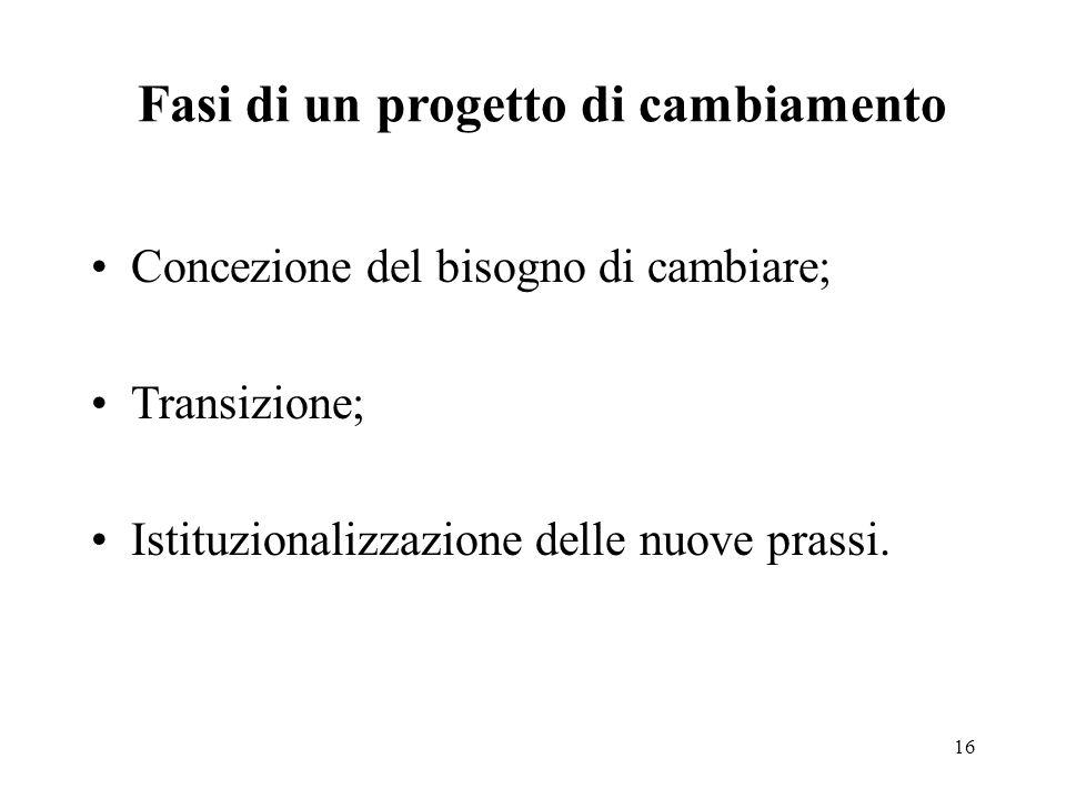 16 Fasi di un progetto di cambiamento Concezione del bisogno di cambiare; Transizione; Istituzionalizzazione delle nuove prassi.