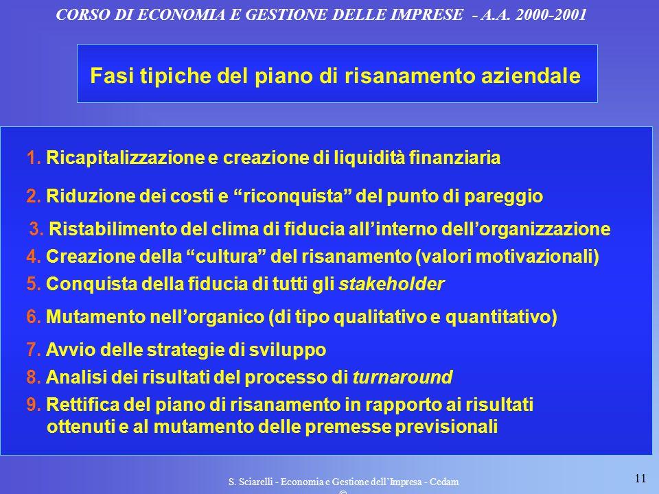 11 S. Sciarelli - Economia e Gestione dellImpresa - Cedam CORSO DI ECONOMIA E GESTIONE DELLE IMPRESE - A.A. 2000-2001 Fasi tipiche del piano di risana