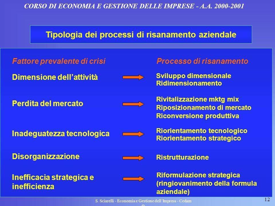 12 S. Sciarelli - Economia e Gestione dellImpresa - Cedam CORSO DI ECONOMIA E GESTIONE DELLE IMPRESE - A.A. 2000-2001 Processo di risanamento Sviluppo