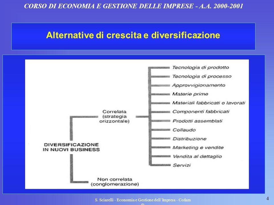4 S. Sciarelli - Economia e Gestione dellImpresa - Cedam CORSO DI ECONOMIA E GESTIONE DELLE IMPRESE - A.A. 2000-2001 Alternative di crescita e diversi