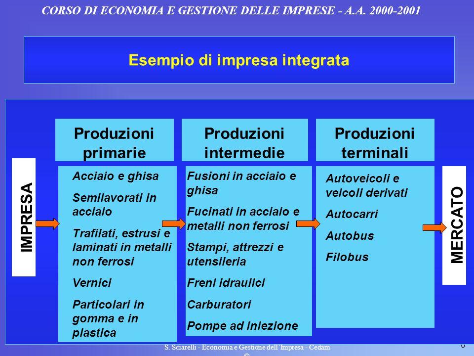 6 S. Sciarelli - Economia e Gestione dellImpresa - Cedam CORSO DI ECONOMIA E GESTIONE DELLE IMPRESE - A.A. 2000-2001 Esempio di impresa integrata IMPR