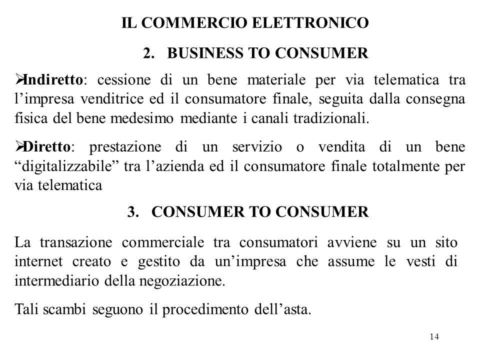 14 2.BUSINESS TO CONSUMER Indiretto: cessione di un bene materiale per via telematica tra limpresa venditrice ed il consumatore finale, seguita dalla