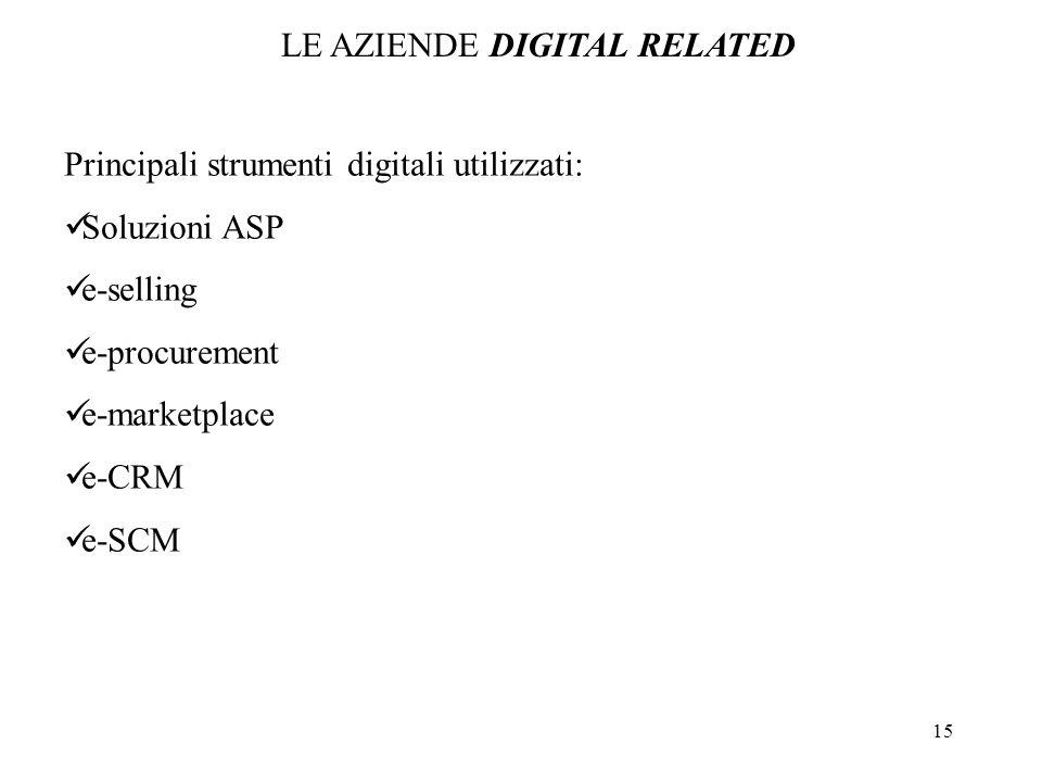 15 LE AZIENDE DIGITAL RELATED Principali strumenti digitali utilizzati: Soluzioni ASP e-selling e-procurement e-marketplace e-CRM e-SCM