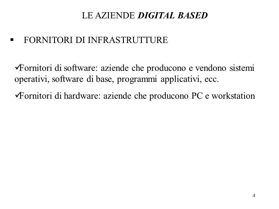 4 FORNITORI DI INFRASTRUTTURE Fornitori di software: aziende che producono e vendono sistemi operativi, software di base, programmi applicativi, ecc.