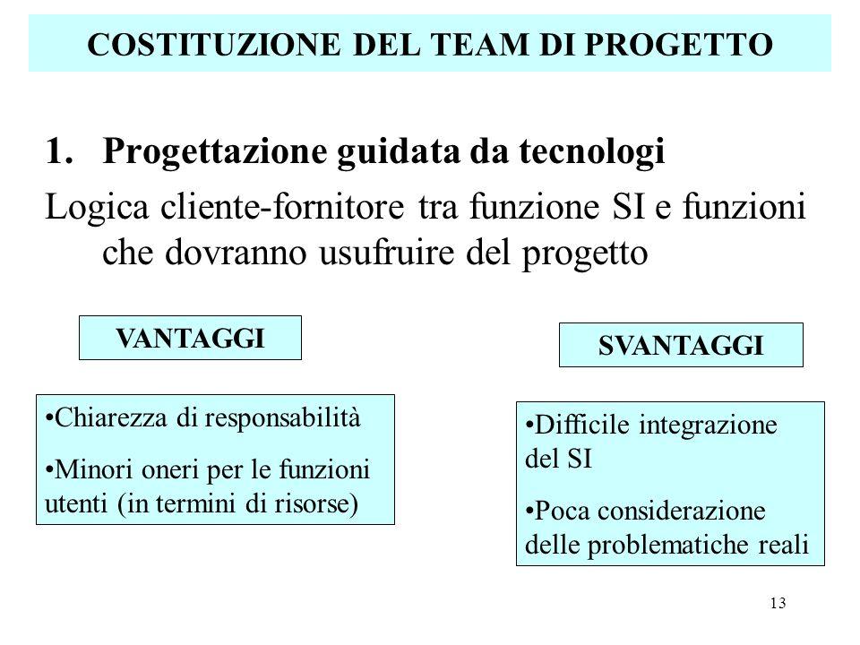 13 COSTITUZIONE DEL TEAM DI PROGETTO 1.Progettazione guidata da tecnologi Logica cliente-fornitore tra funzione SI e funzioni che dovranno usufruire d