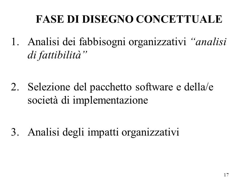 17 FASE DI DISEGNO CONCETTUALE 1.Analisi dei fabbisogni organizzativi analisi di fattibilità 2.Selezione del pacchetto software e della/e società di i