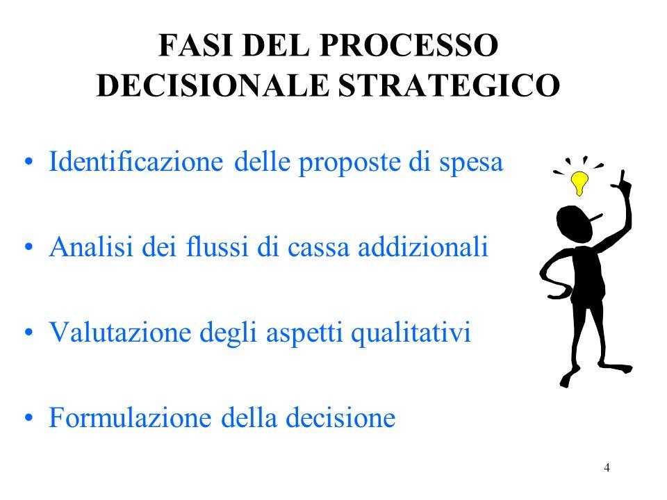 4 FASI DEL PROCESSO DECISIONALE STRATEGICO Identificazione delle proposte di spesa Analisi dei flussi di cassa addizionali Valutazione degli aspetti qualitativi Formulazione della decisione