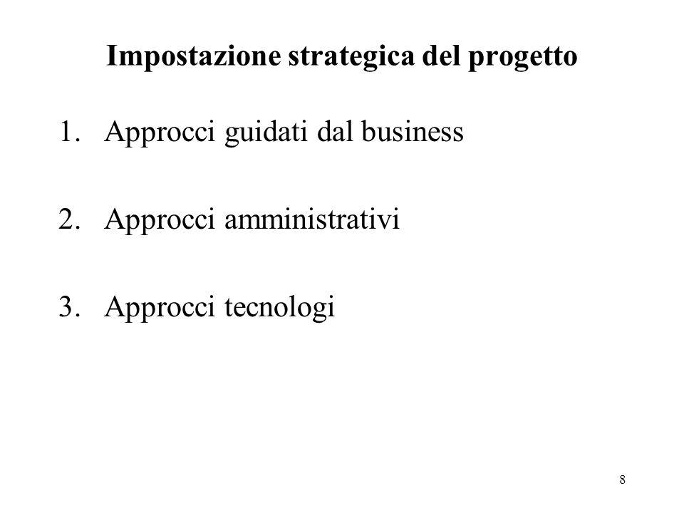 9 Approcci guidati dal business Limpostazione strategica del progetto è una componente del processo strategico dellazienda.