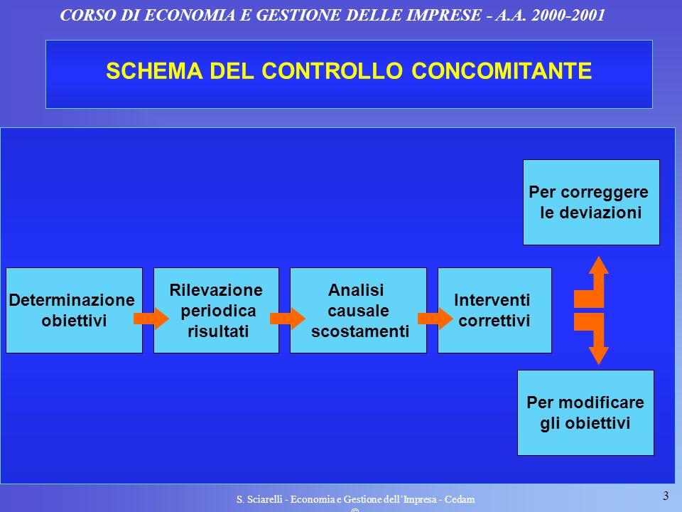 3 S. Sciarelli - Economia e Gestione dellImpresa - Cedam CORSO DI ECONOMIA E GESTIONE DELLE IMPRESE - A.A. 2000-2001 SCHEMA DEL CONTROLLO CONCOMITANTE