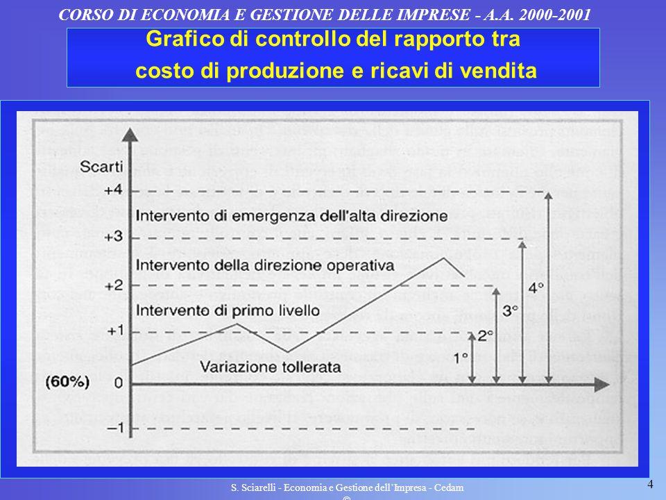 4 S. Sciarelli - Economia e Gestione dellImpresa - Cedam CORSO DI ECONOMIA E GESTIONE DELLE IMPRESE - A.A. 2000-2001 Grafico di controllo del rapporto