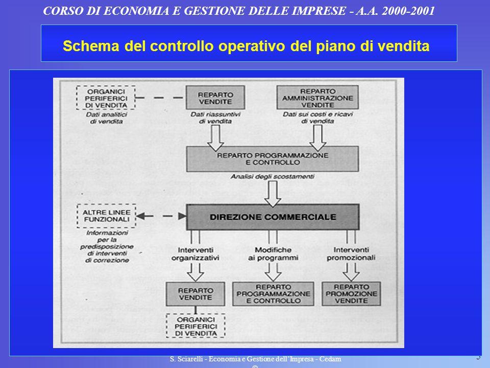 5 S. Sciarelli - Economia e Gestione dellImpresa - Cedam CORSO DI ECONOMIA E GESTIONE DELLE IMPRESE - A.A. 2000-2001 Schema del controllo operativo de