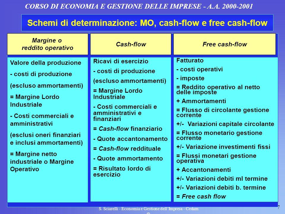 7 S. Sciarelli - Economia e Gestione dellImpresa - Cedam CORSO DI ECONOMIA E GESTIONE DELLE IMPRESE - A.A. 2000-2001 Schemi di determinazione: MO, cas