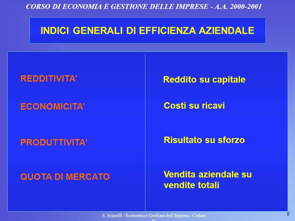 8 S. Sciarelli - Economia e Gestione dellImpresa - Cedam CORSO DI ECONOMIA E GESTIONE DELLE IMPRESE - A.A. 2000-2001 INDICI GENERALI DI EFFICIENZA AZI