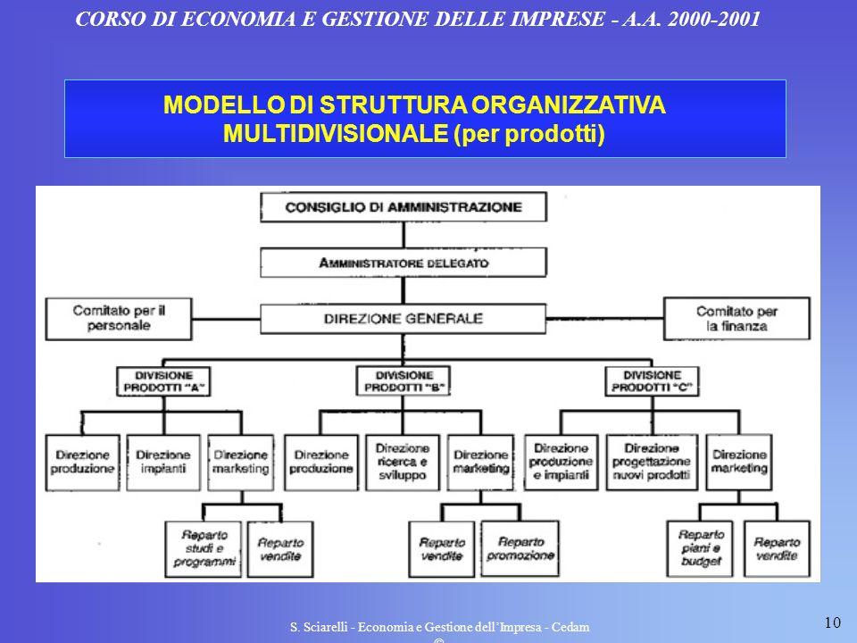 10 S. Sciarelli - Economia e Gestione dellImpresa - Cedam CORSO DI ECONOMIA E GESTIONE DELLE IMPRESE - A.A. 2000-2001 MODELLO DI STRUTTURA ORGANIZZATI