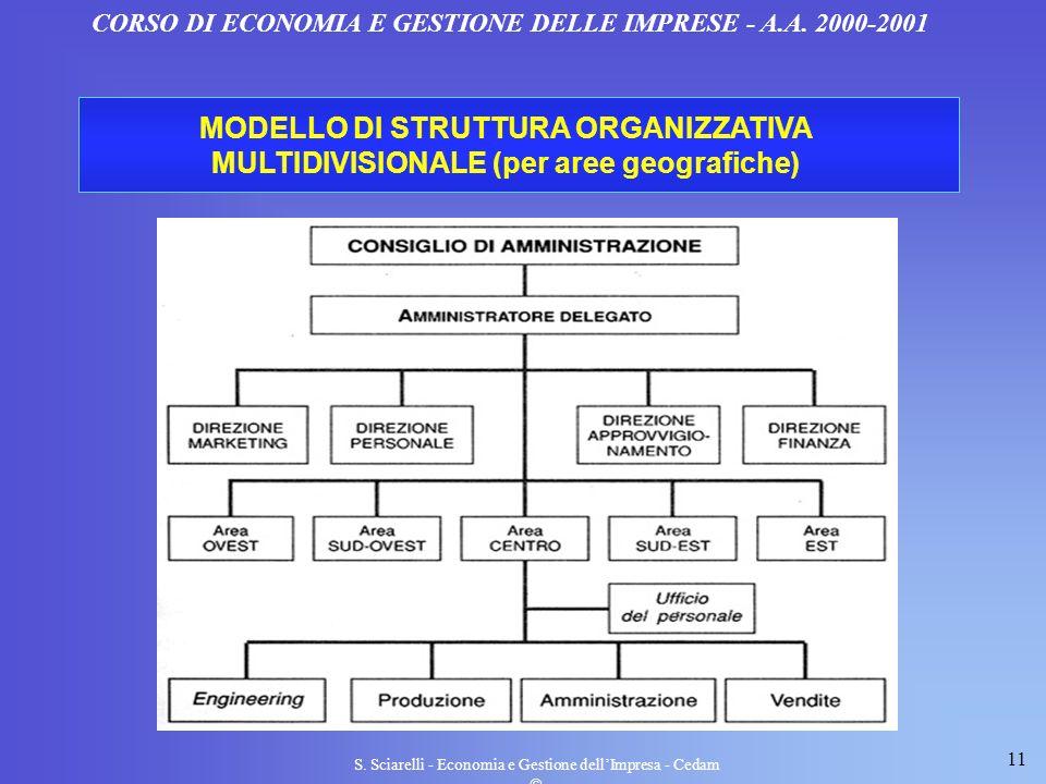11 S. Sciarelli - Economia e Gestione dellImpresa - Cedam CORSO DI ECONOMIA E GESTIONE DELLE IMPRESE - A.A. 2000-2001 MODELLO DI STRUTTURA ORGANIZZATI