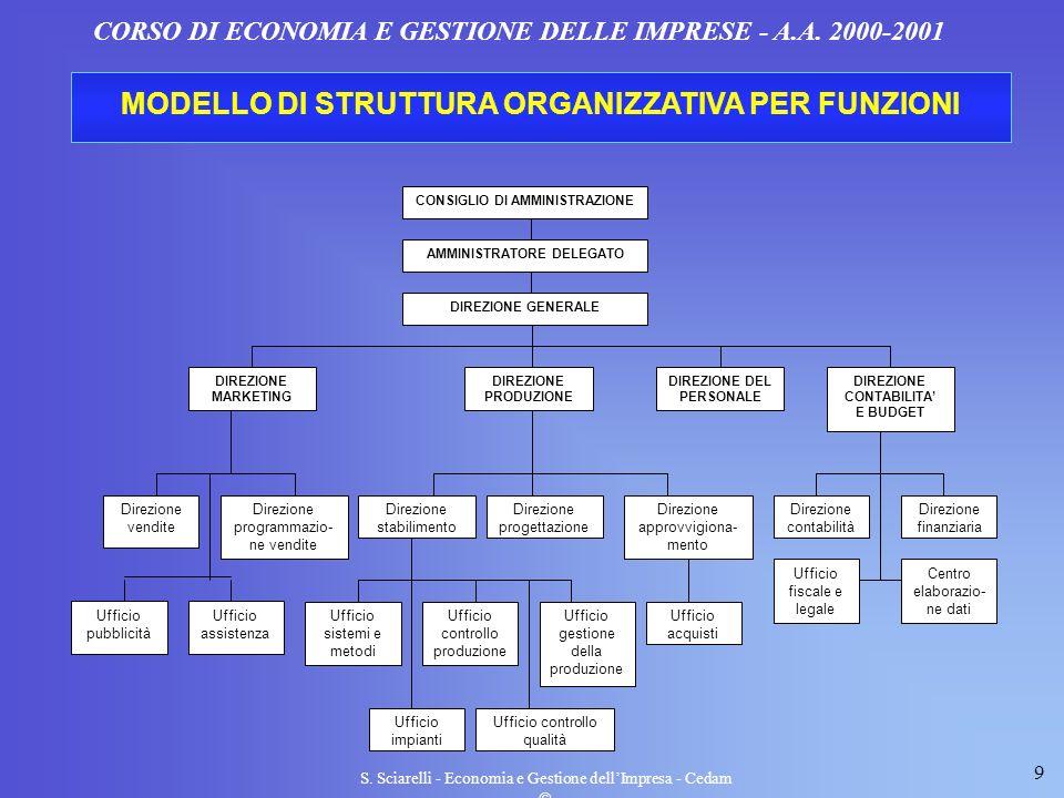 9 S. Sciarelli - Economia e Gestione dellImpresa - Cedam CORSO DI ECONOMIA E GESTIONE DELLE IMPRESE - A.A. 2000-2001 MODELLO DI STRUTTURA ORGANIZZATIV