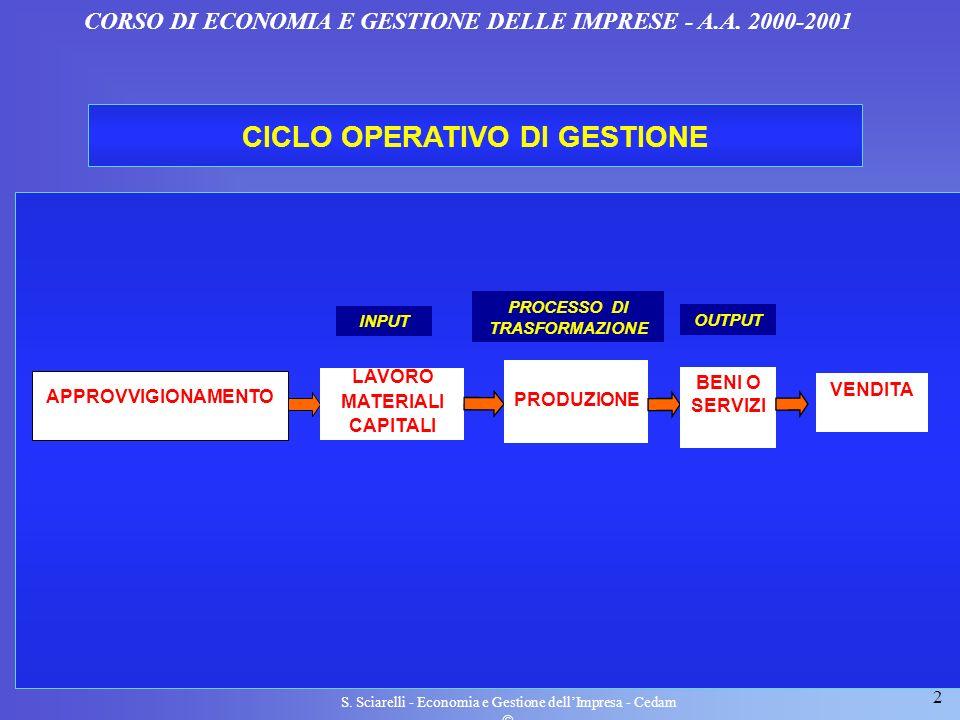 2 S. Sciarelli - Economia e Gestione dellImpresa - Cedam CICLO OPERATIVO DI GESTIONE APPROVVIGIONAMENTO CORSO DI ECONOMIA E GESTIONE DELLE IMPRESE - A