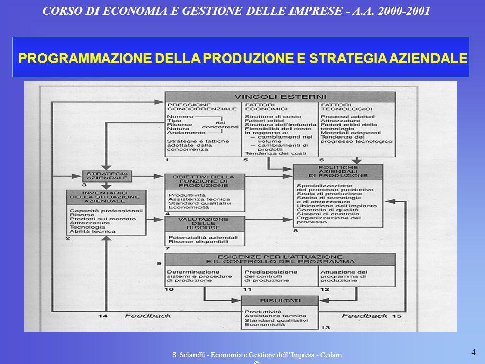4 S. Sciarelli - Economia e Gestione dellImpresa - Cedam CORSO DI ECONOMIA E GESTIONE DELLE IMPRESE - A.A. 2000-2001 PROGRAMMAZIONE DELLA PRODUZIONE E