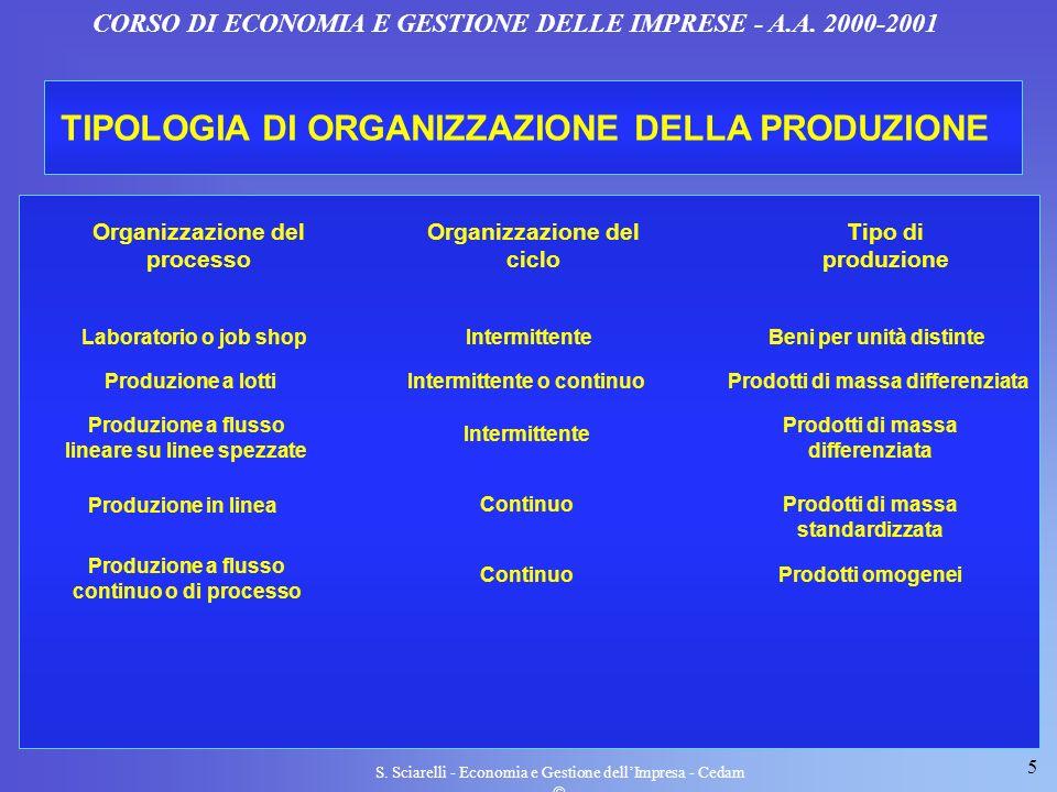 5 S. Sciarelli - Economia e Gestione dellImpresa - Cedam CORSO DI ECONOMIA E GESTIONE DELLE IMPRESE - A.A. 2000-2001 TIPOLOGIA DI ORGANIZZAZIONE DELLA