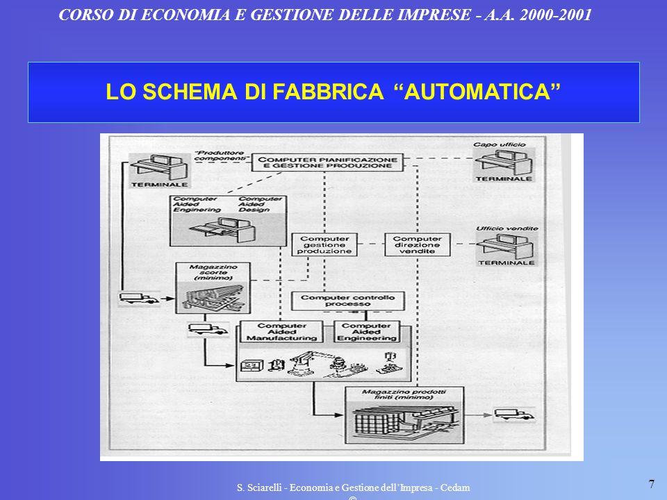 7 S. Sciarelli - Economia e Gestione dellImpresa - Cedam CORSO DI ECONOMIA E GESTIONE DELLE IMPRESE - A.A. 2000-2001 LO SCHEMA DI FABBRICA AUTOMATICA