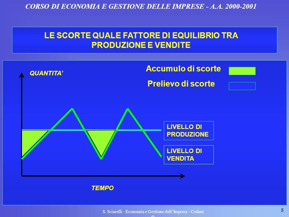 8 S. Sciarelli - Economia e Gestione dellImpresa - Cedam CORSO DI ECONOMIA E GESTIONE DELLE IMPRESE - A.A. 2000-2001 LE SCORTE QUALE FATTORE DI EQUILI