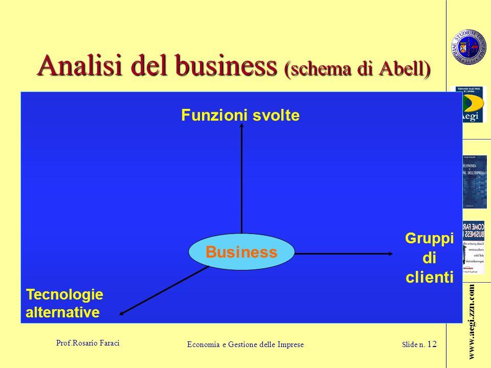 www.aegi.zzn.com Prof.Rosario Faraci Economia e Gestione delle Imprese Slide n. 12 Analisi del business (schema di Abell) Business Funzioni svolte Gru