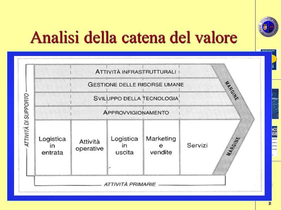 www.aegi.zzn.com Prof.Rosario Faraci Economia e Gestione delle Imprese Slide n. 13 Analisi della catena del valore