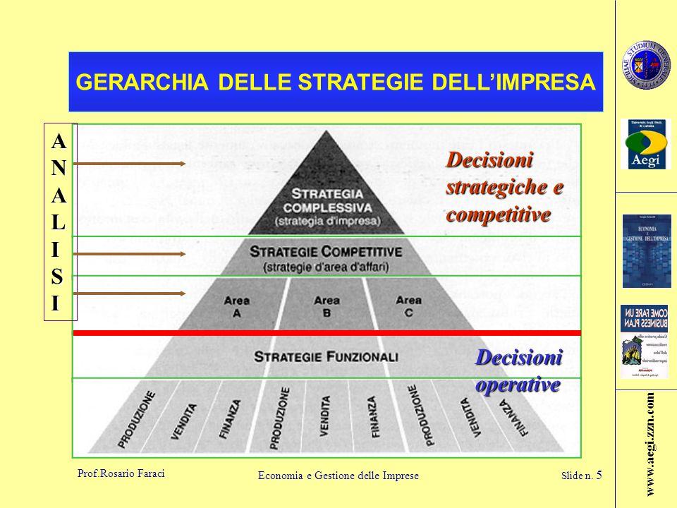 www.aegi.zzn.com Prof.Rosario Faraci Economia e Gestione delle Imprese Slide n. 5 GERARCHIA DELLE STRATEGIE DELLIMPRESA ANALISI Decisioni strategiche