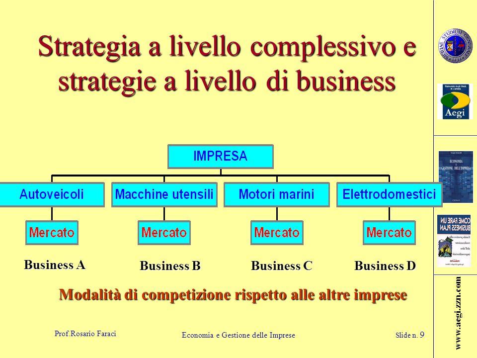 www.aegi.zzn.com Prof.Rosario Faraci Economia e Gestione delle Imprese Slide n. 9 Strategia a livello complessivo e strategie a livello di business Bu