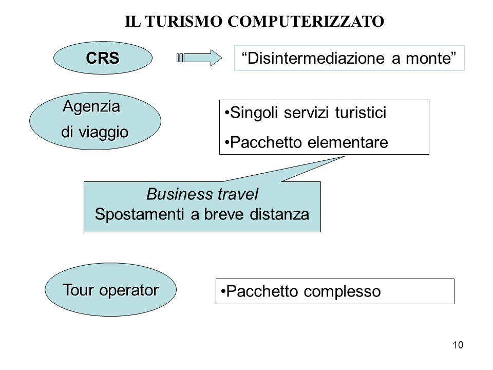 10 Singoli servizi turistici Pacchetto elementare Disintermediazione a monte Pacchetto complesso CRS Agenzia di viaggio Tour operator Business travel