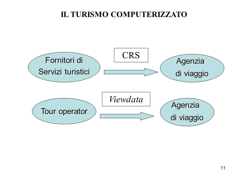 11 Tour operator Agenzia di viaggio Fornitori di Servizi turistici CRS Viewdata Agenzia di viaggio IL TURISMO COMPUTERIZZATO