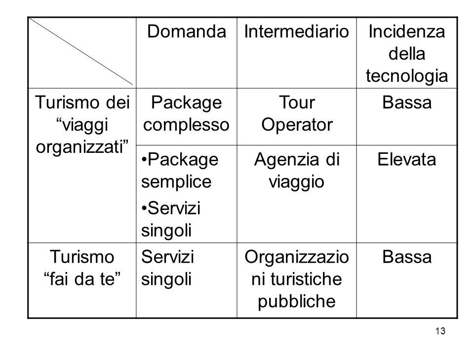 13 DomandaIntermediarioIncidenza della tecnologia Turismo dei viaggi organizzati Package complesso Tour Operator Bassa Package semplice Servizi singol