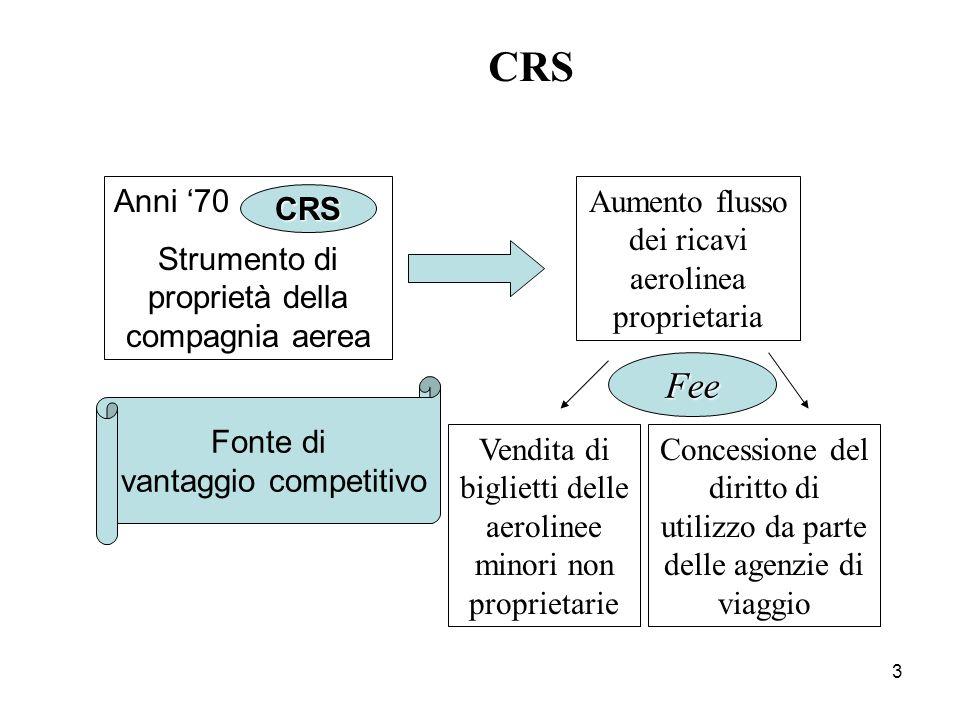 3 CRS CRS Anni 70 Strumento di proprietà della compagnia aerea Fonte di vantaggio competitivo Aumento flusso dei ricavi aerolinea proprietaria Vendita