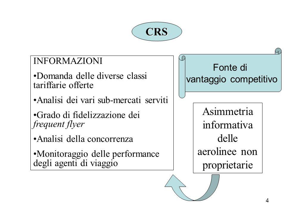 4 CRS Fonte di vantaggio competitivo Asimmetria informativa delle aerolinee non proprietarie INFORMAZIONI Domanda delle diverse classi tariffarie offe