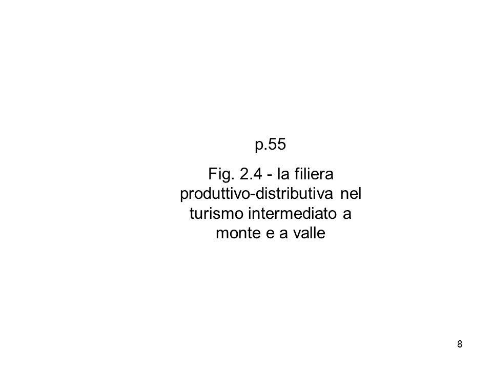 8 p.55 Fig. 2.4 - la filiera produttivo-distributiva nel turismo intermediato a monte e a valle