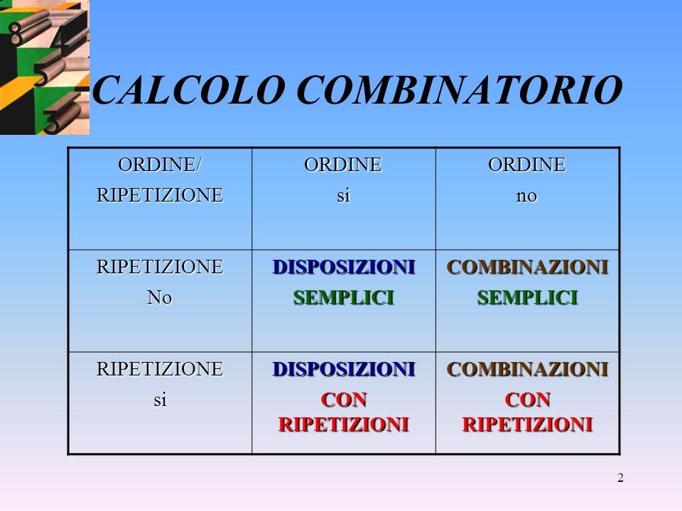 1 CALCOLO COMBINATORIO Principio fondamentale del calcolo combinatorio Se un evento E 1 si può presentare in n 1 modi e un secondo evento E 2 si può manifestare in n 2 modi, allora levento composto si può presentare in modi.