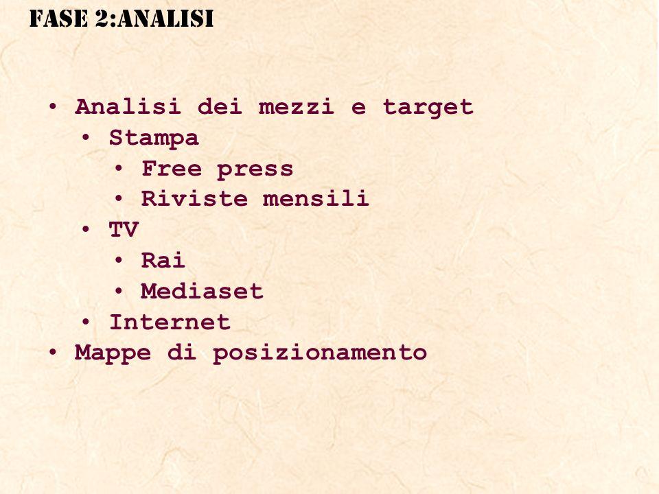 FASE 2:ANALISI Analisi dei mezzi e target Stampa Free press Riviste mensili TV Rai Mediaset Internet Mappe di posizionamento