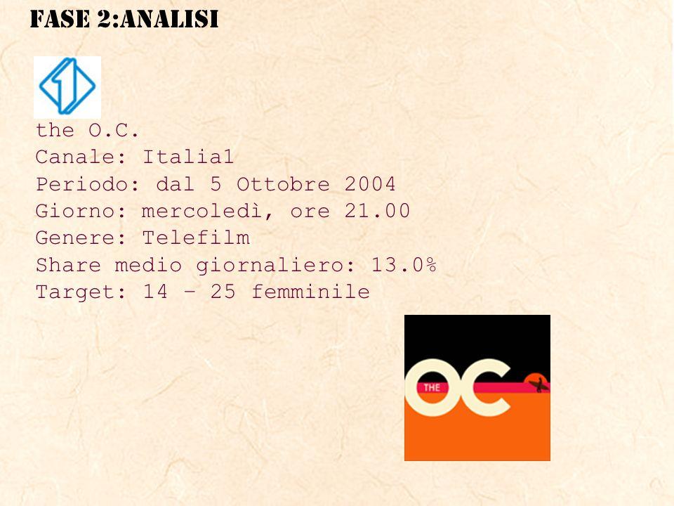 FASE 2:ANALISI the O.C.