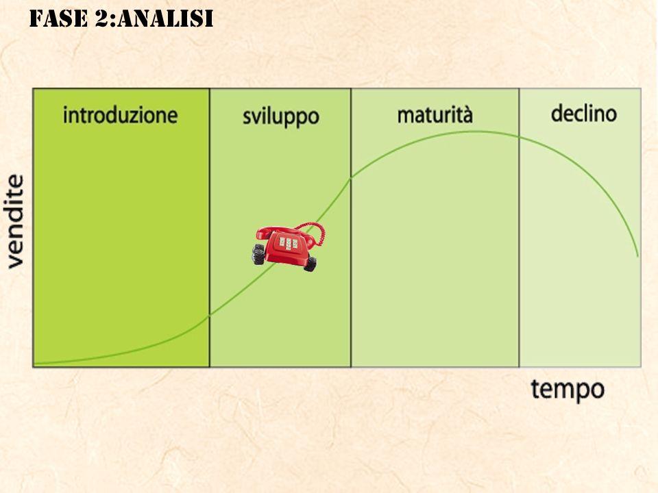 FASE 2:ANALISI