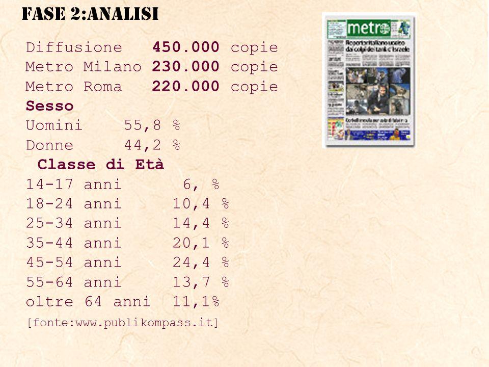 Diffusione 450.000 copie Metro Milano 230.000 copie Metro Roma 220.000 copie Sesso Uomini55,8 % Donne 44,2 % Classe di Età 14-17 anni 6, % 18-24 anni 10,4 % 25-34 anni 14,4 % 35-44 anni 20,1 % 45-54 anni 24,4 % 55-64 anni 13,7 % oltre 64 anni11,1% [fonte:www.publikompass.it]