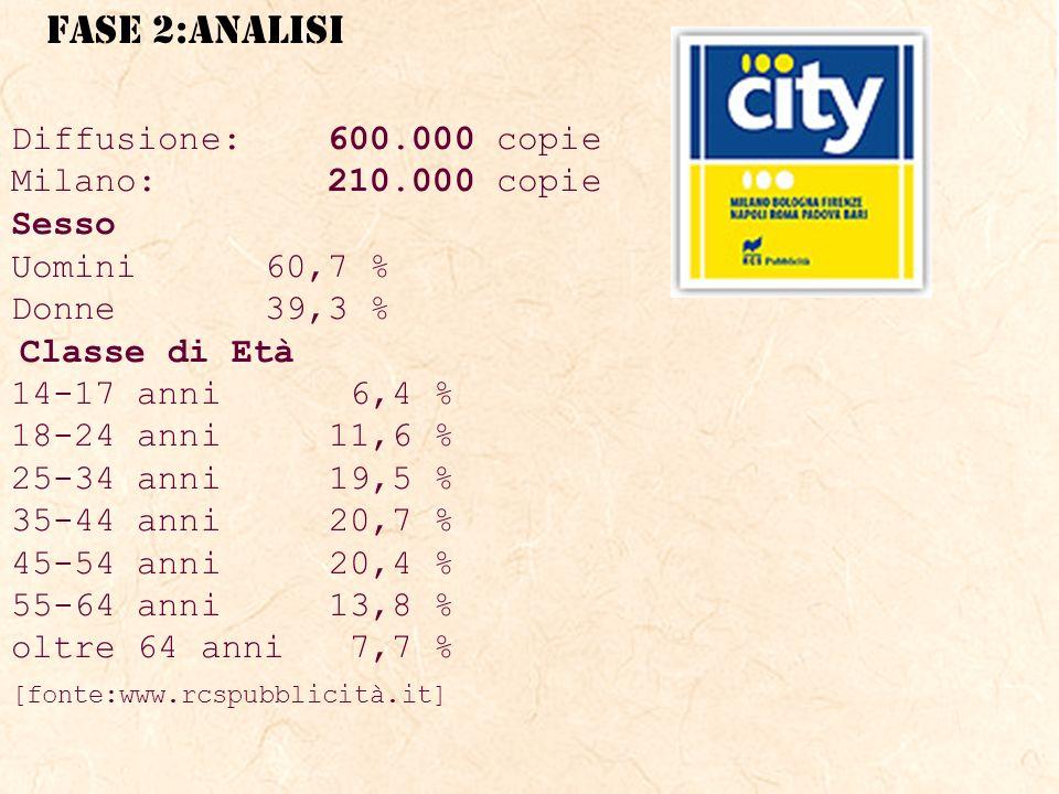 FASE 2:ANALISI Diffusione: 600.000 copie Milano: 210.000 copie Sesso Uomini 60,7 % Donne 39,3 % Classe di Età 14-17 anni 6,4 % 18-24 anni 11,6 % 25-34 anni 19,5 % 35-44 anni 20,7 % 45-54 anni 20,4 % 55-64 anni 13,8 % oltre 64 anni 7,7 % [fonte:www.rcspubblicità.it]