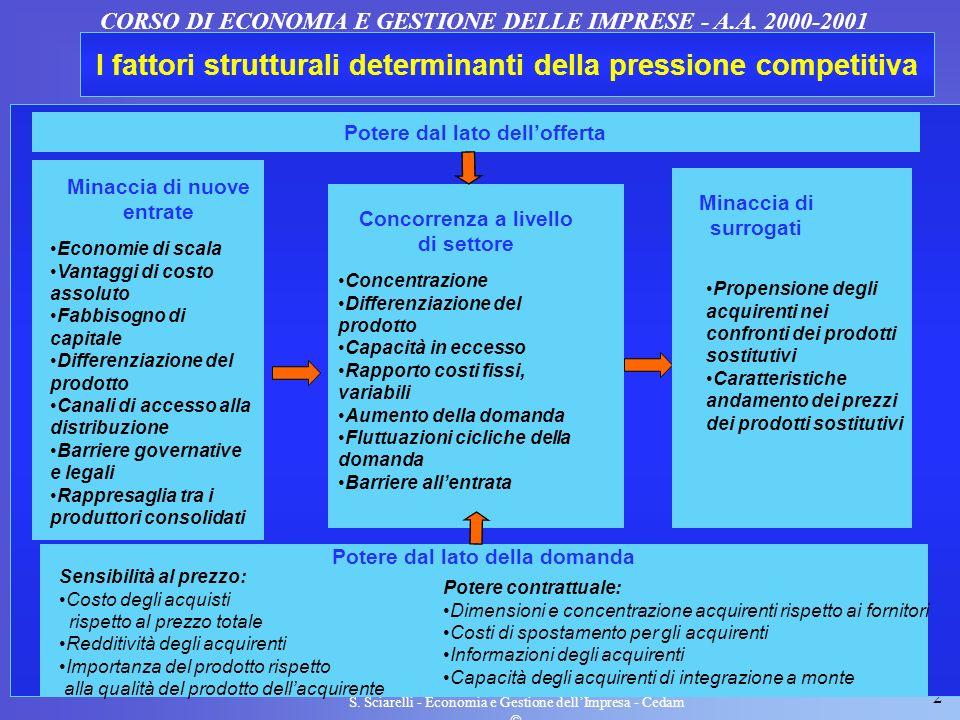 2 S. Sciarelli - Economia e Gestione dellImpresa - Cedam I fattori strutturali determinanti della pressione competitiva CORSO DI ECONOMIA E GESTIONE D