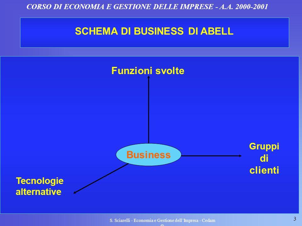 3 S. Sciarelli - Economia e Gestione dellImpresa - Cedam CORSO DI ECONOMIA E GESTIONE DELLE IMPRESE - A.A. 2000-2001 SCHEMA DI BUSINESS DI ABELL Busin
