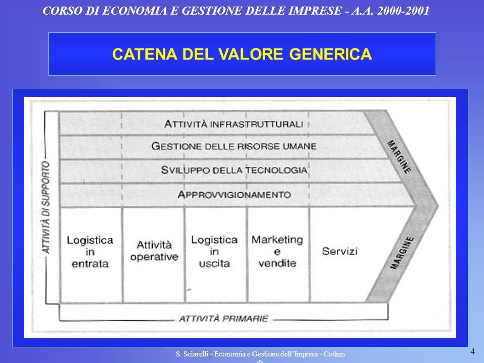 4 S. Sciarelli - Economia e Gestione dellImpresa - Cedam CORSO DI ECONOMIA E GESTIONE DELLE IMPRESE - A.A. 2000-2001 CATENA DEL VALORE GENERICA
