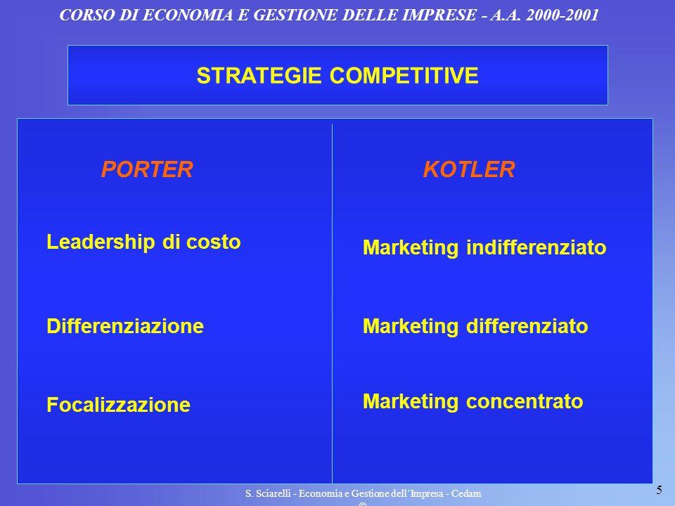 5 S. Sciarelli - Economia e Gestione dellImpresa - Cedam CORSO DI ECONOMIA E GESTIONE DELLE IMPRESE - A.A. 2000-2001 STRATEGIE COMPETITIVE PORTERKOTLE